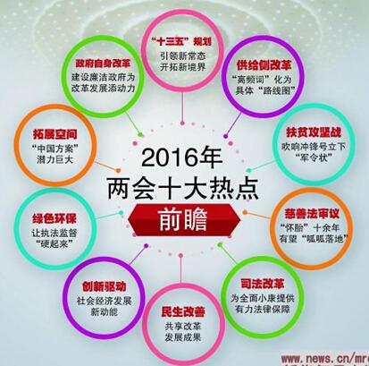 2016年两会十大热点前瞻